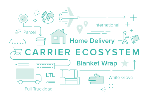 shipping software- carrier ecosystem